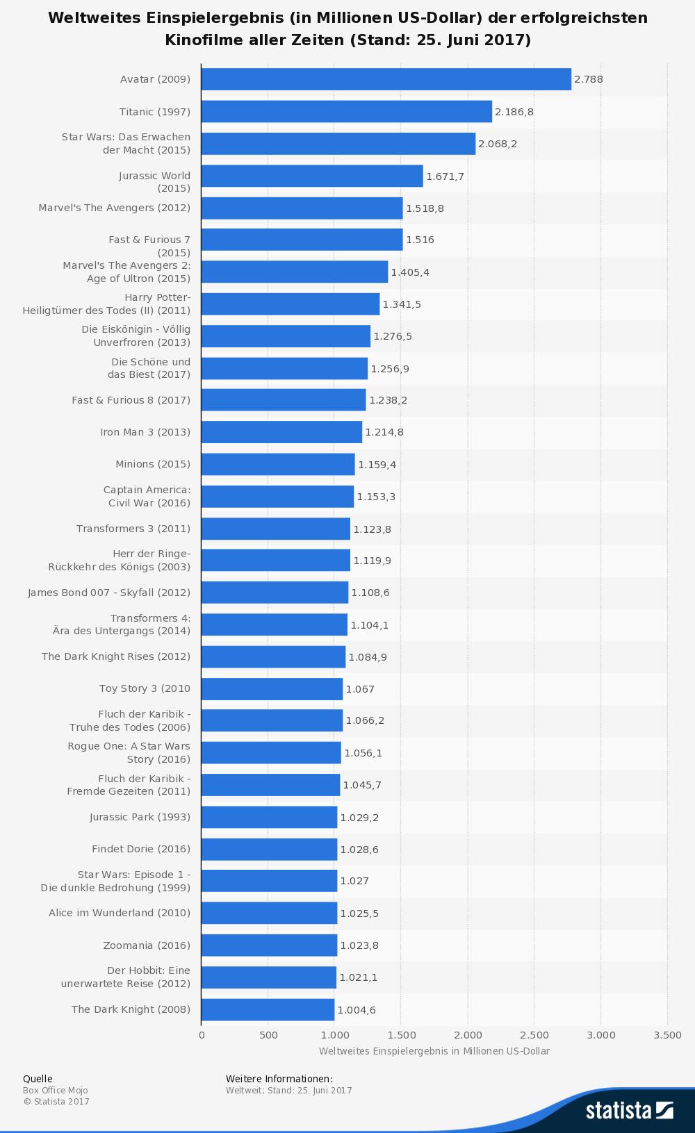 Die 30 erfolgreichsten Filme aller Zeiten in der Übersicht · KINO.de