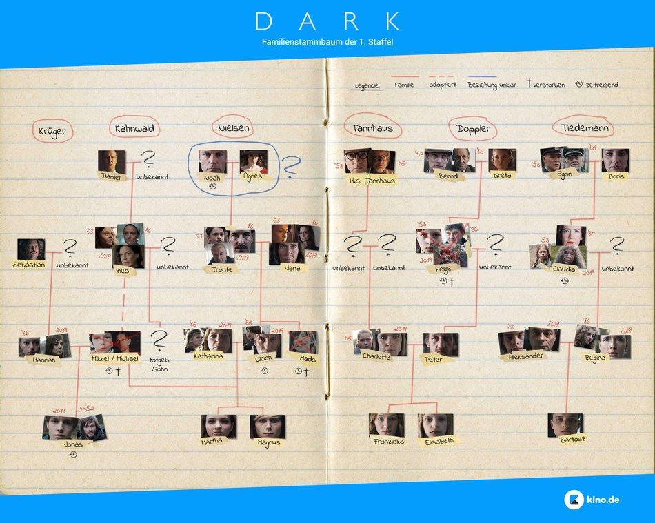 Dark Staffel 2 Erscheinungsdatum